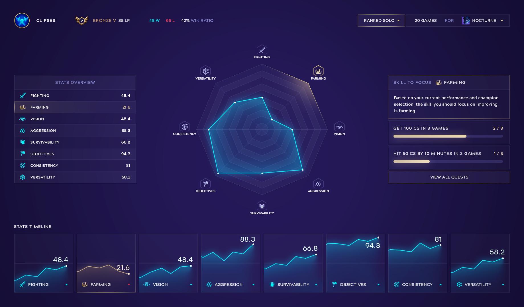 League of Legends Analytics Dashboard