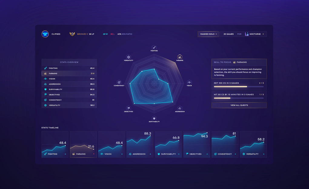 League of Legends Analytics Dashboard